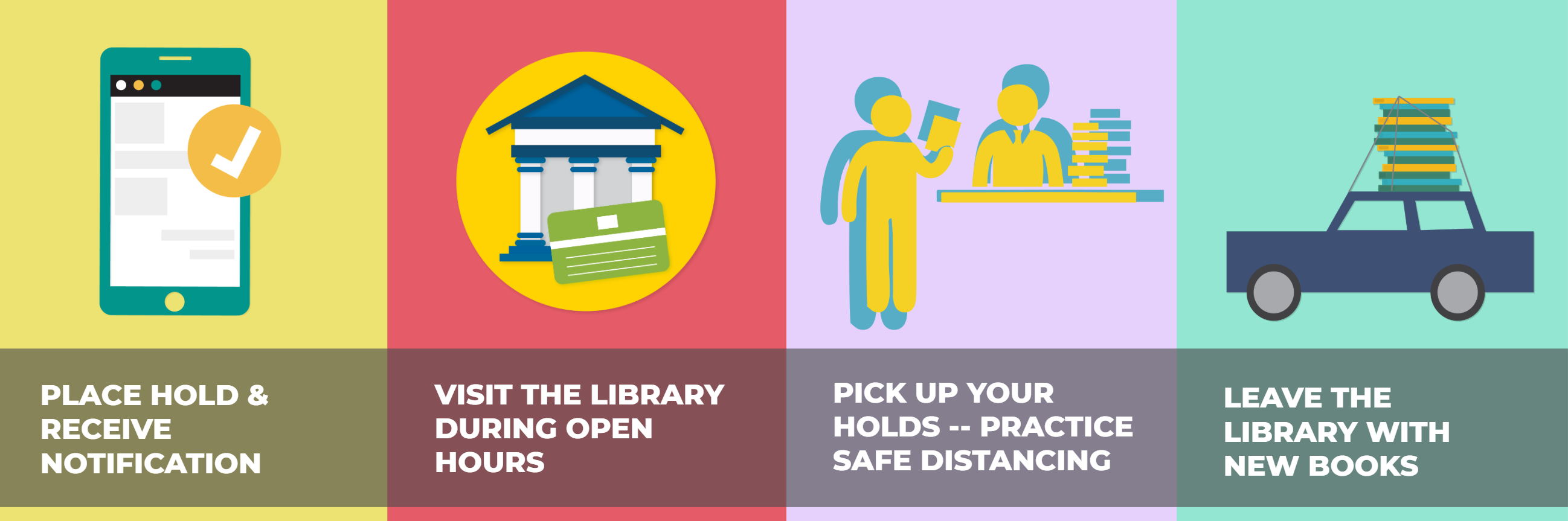 1) Place your hold and receive a notification. 2) Visit the library with your library card. 3) Pick up your holds practicing safe distancing. 4) Return home with new books.